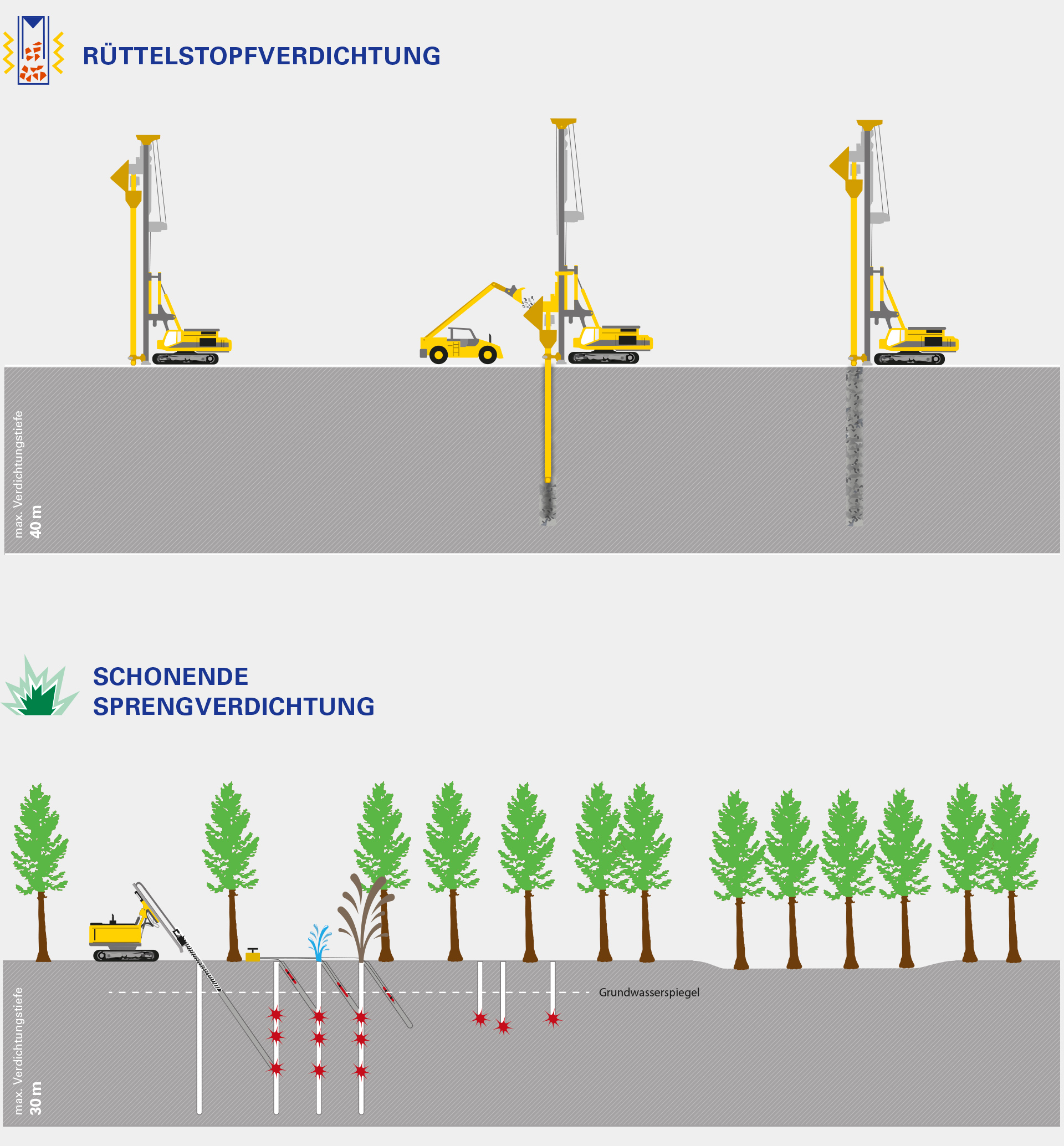 Referenz agreement - LMBV-Illustration Kippenverdichtung
